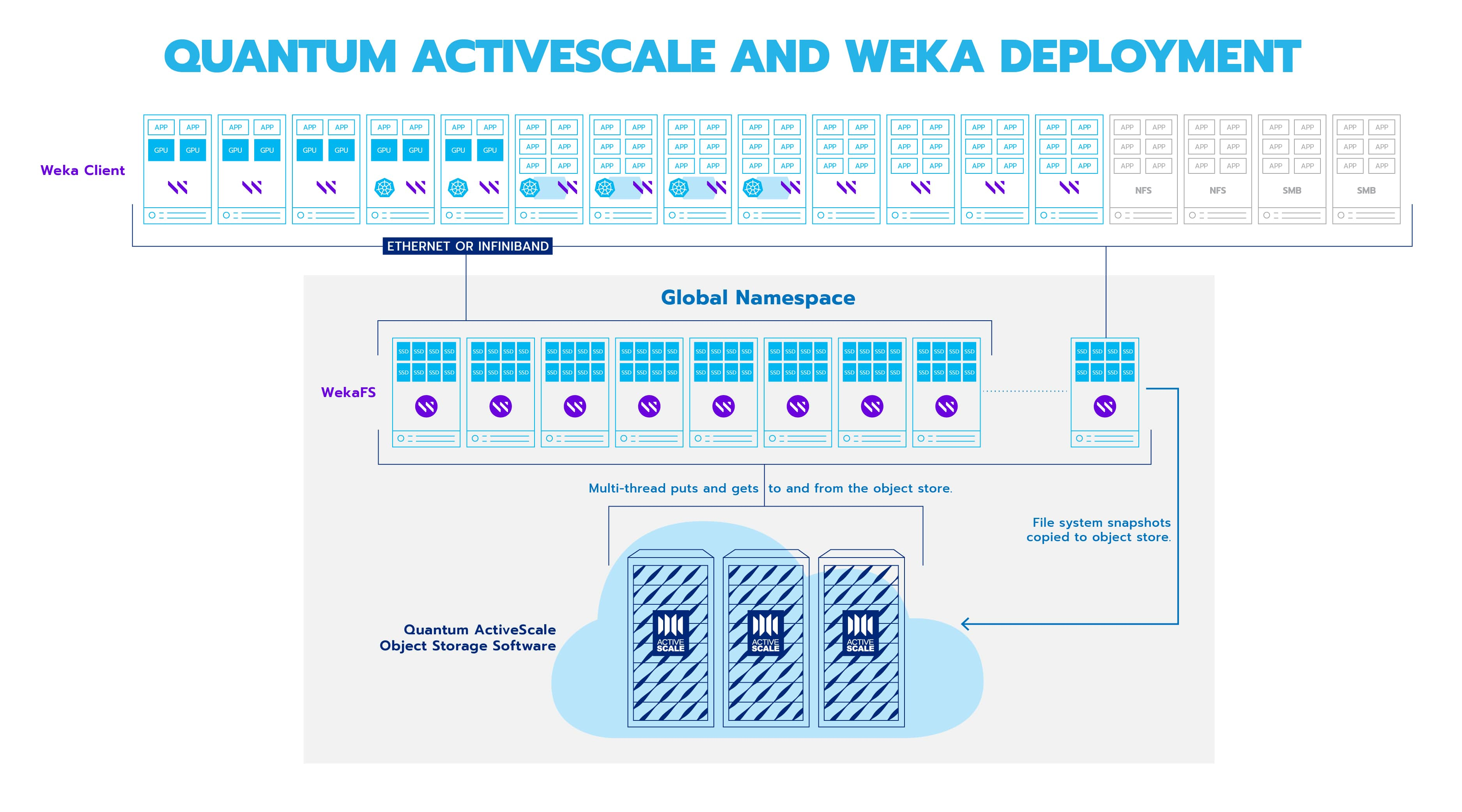 ActiveScale and WekaFS