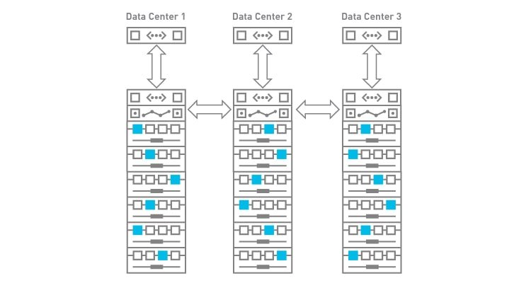 Continuous Data Availability with 3-Geo Deployment