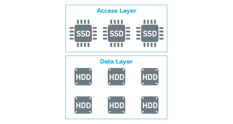 Two Layer Architecture