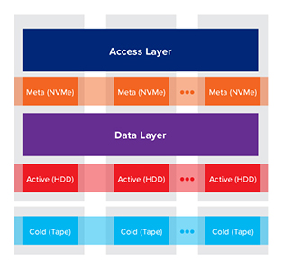 Optimized Scale-out Hybrid Storage
