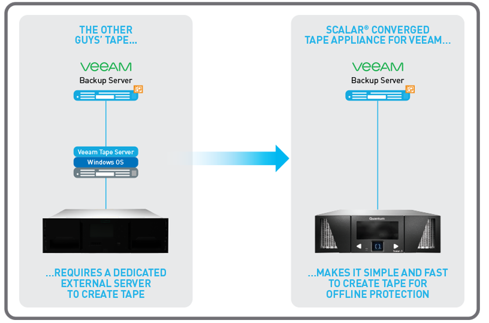Converged Tape Appliance Before and After