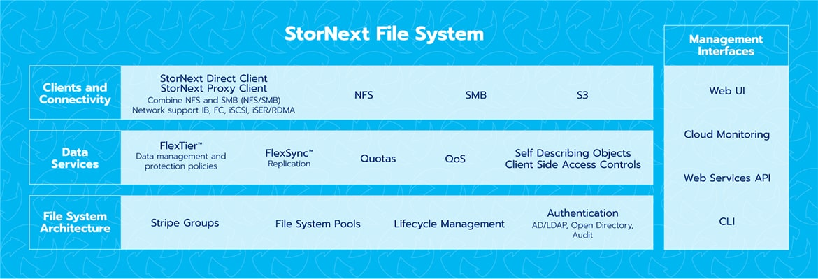 StorNext File System