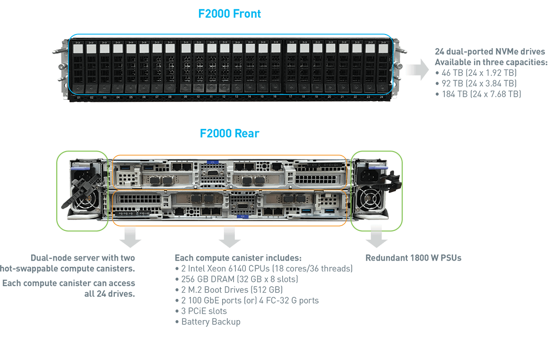 F-Series | NVMe Storage | Quantum