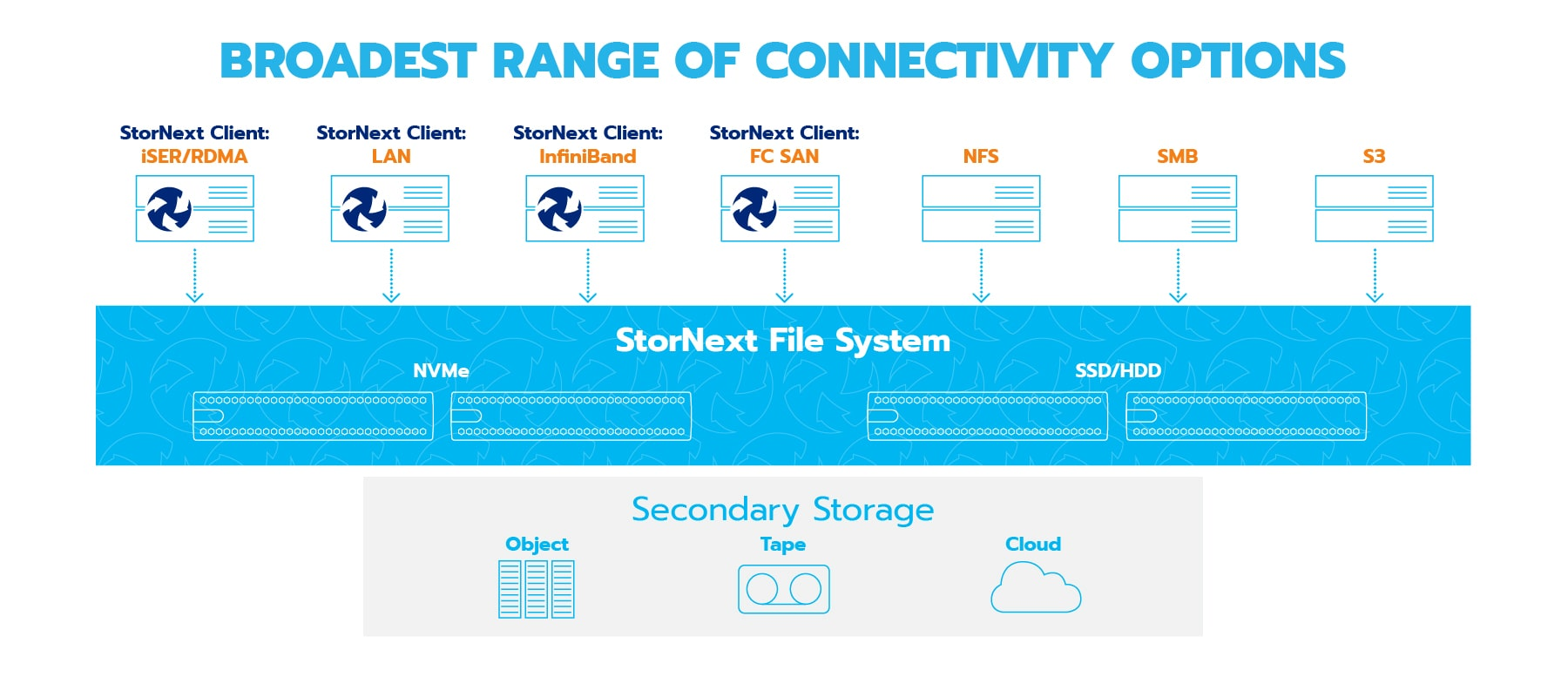 Create. Innovate. Protect. Faster with StorNext