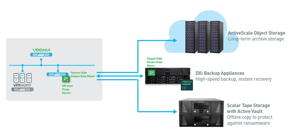 Quantum and Veeam: A One Vendor Approach